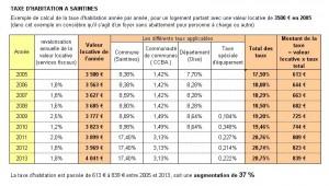 Cliquez pour voir l'évolution de la taxe d'habitation à Saintines depuis 2005